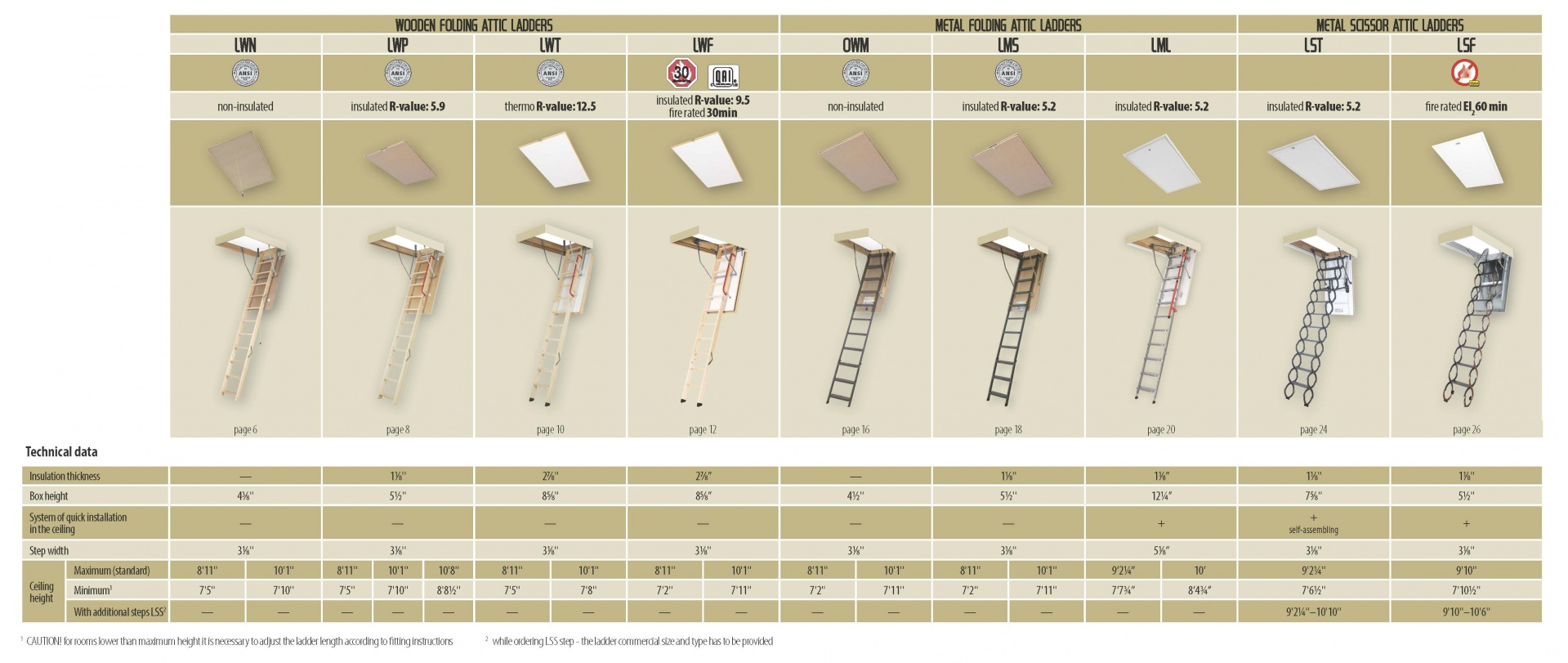 Types of Smart Attic Ladders